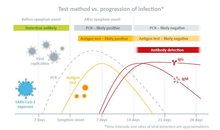 Antigen Test Kits COVID 19